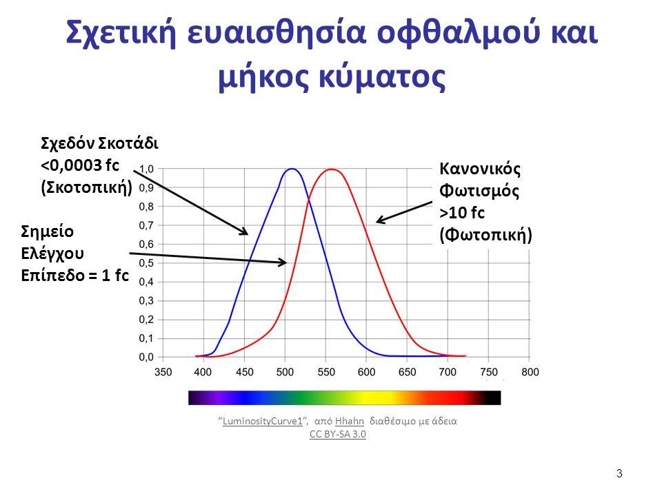 Σχετική ευαισθησία οφθαλμού και μήκος κύματος Σχεδόν Σκοτάδι <0,0003 fc (Σκοτοπική) Σημείο Ελέγχου Επίπεδο = 1 fc Κανονικός Φωτισμός >10 fc (Φωτοπική)