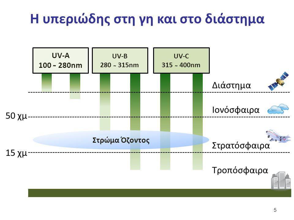Η υπεριώδης στη γη και στο διάστημα Διάστημα Ιονόσφαιρα Στρατόσφαιρα Τροπόσφαιρα 15 χμ 50 χμ UV-A 100 ̴ 280nm UV-B 280 ̴ 315nm UV-C 315 ̴ 400nm Στρώμα