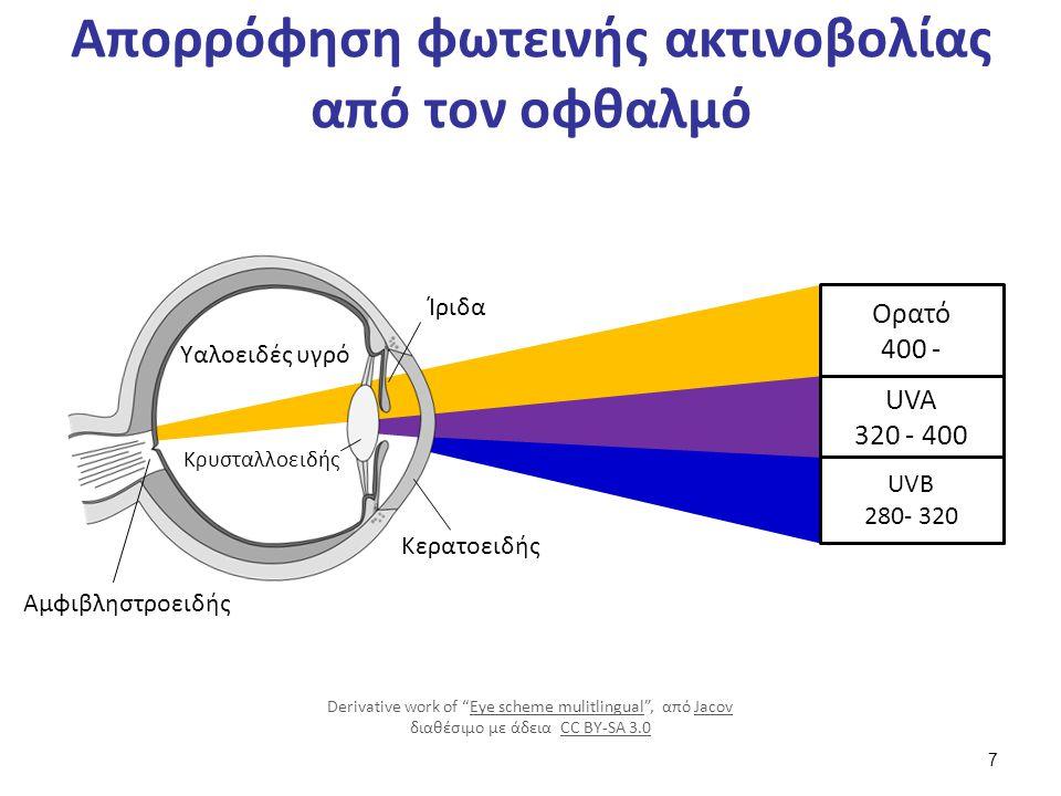 Απορρόφηση φωτεινής ακτινοβολίας από τον οφθαλμό Ορατό 400 - UVA 320 - 400 UVB 280- 320 Αμφιβληστροειδής Υαλοειδές υγρό Ίριδα Κρυσταλλοειδής Κερατοειδ