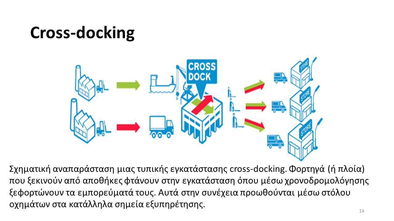 Cross-docking 14 Σχηματική αναπαράσταση μιας τυπικής εγκατάστασης cross-docking.
