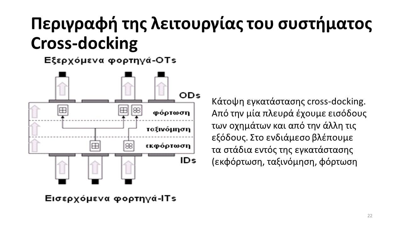 Περιγραφή της λειτουργίας του συστήματος Cross-docking 22 Κάτοψη εγκατάστασης cross-docking.