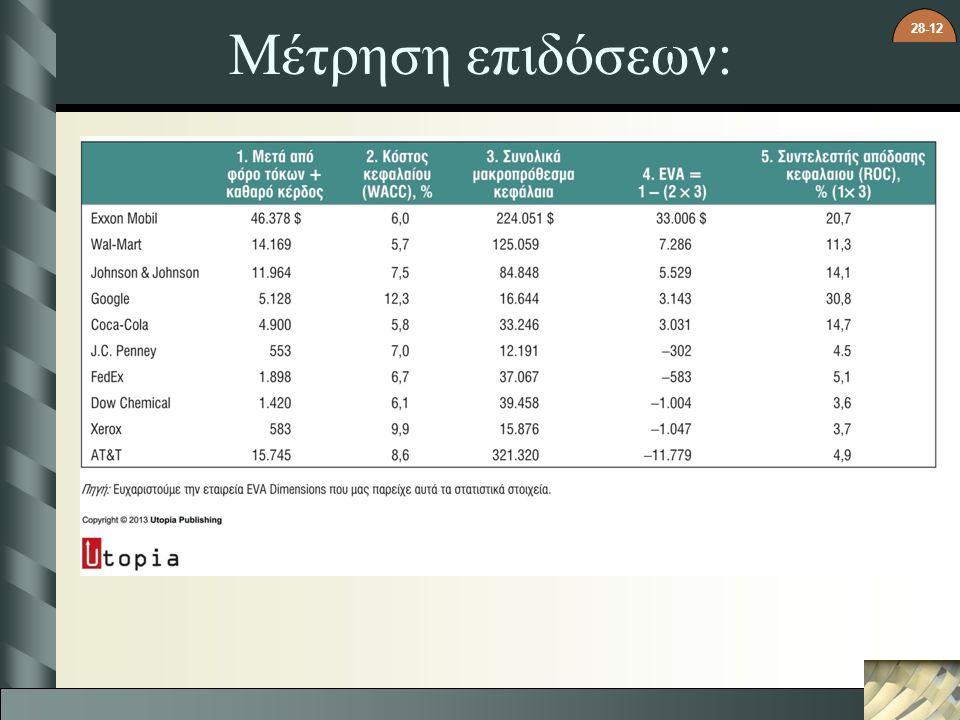 28-12 Μέτρηση επιδόσεων: