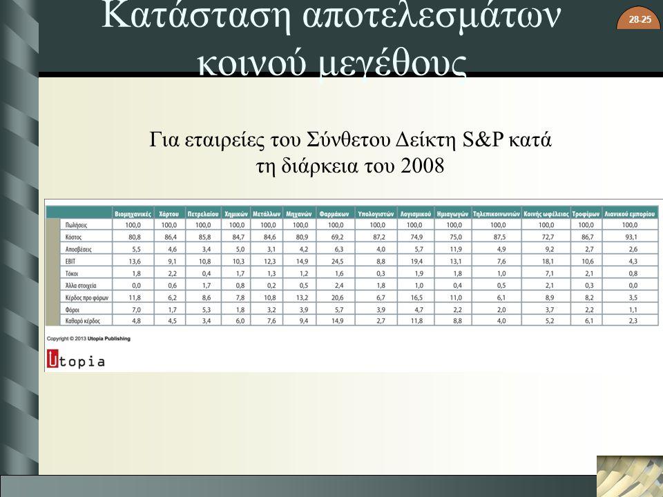 28-25 Κατάσταση αποτελεσμάτων κοινού μεγέθους Για εταιρείες του Σύνθετου Δείκτη S&P κατά τη διάρκεια του 2008