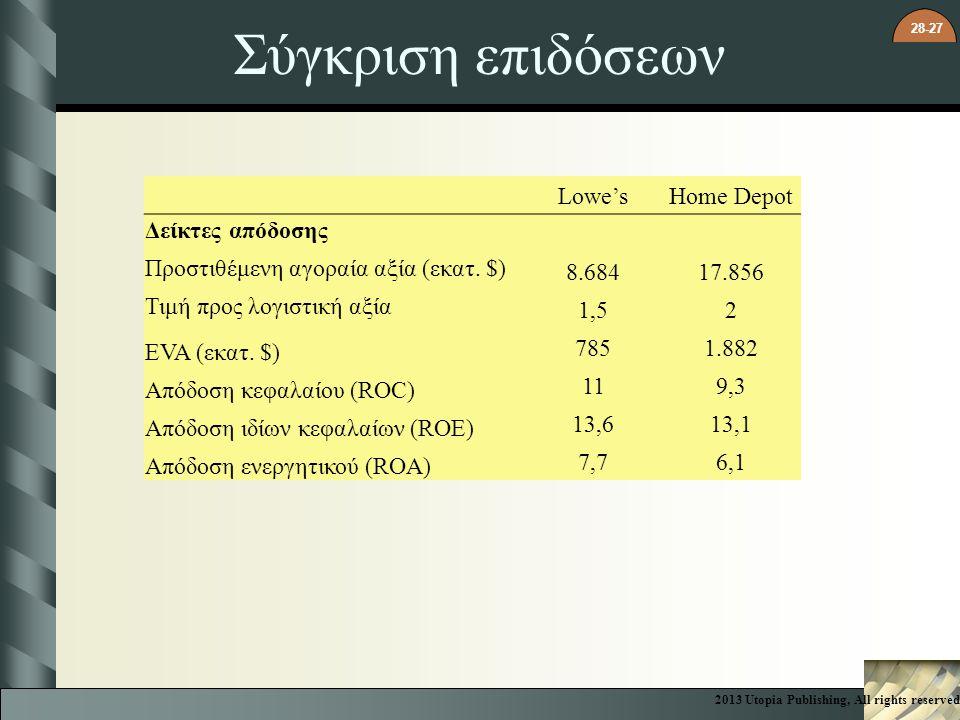 28-27 Σύγκριση επιδόσεων Lowe'sHome Depot Δείκτες απόδοσης Προστιθέμενη αγοραία αξία (εκατ. $) 8.68417.856 Τιμή προς λογιστική αξία 1,52 EVA (εκατ. $)