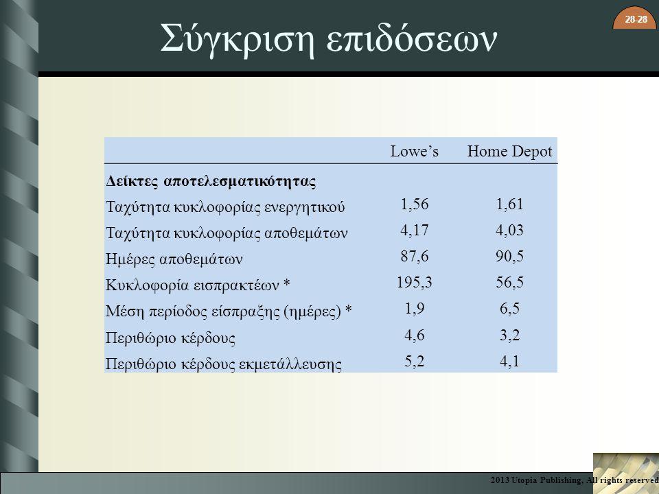 28-28 Σύγκριση επιδόσεων Lowe'sHome Depot Δείκτες αποτελεσματικότητας Ταχύτητα κυκλοφορίας ενεργητικού 1,561,61 Ταχύτητα κυκλοφορίας αποθεμάτων 4,174,