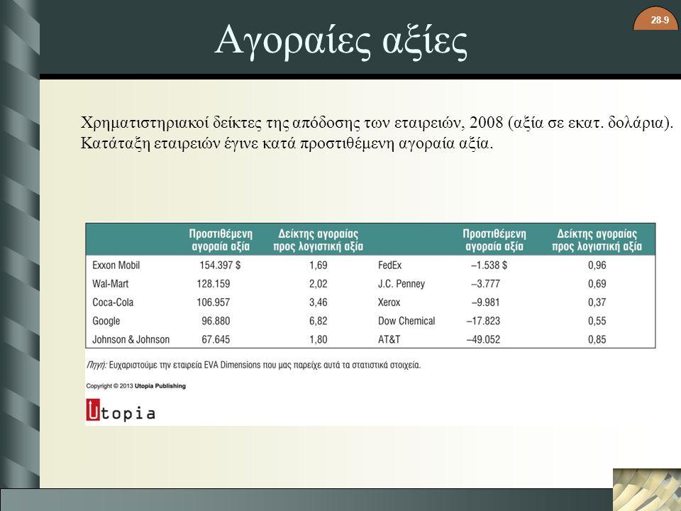 28-9 Αγοραίες αξίες Χρηματιστηριακοί δείκτες της απόδοσης των εταιρειών, 2008 (αξία σε εκατ. δολάρια). Κατάταξη εταιρειών έγινε κατά προστιθέμενη αγορ