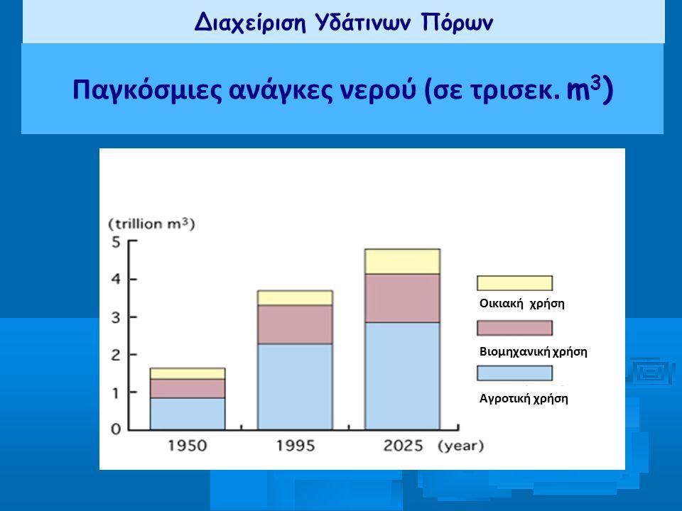 Διαχείριση Υδάτινων Πόρων Παγκόσμιες ανάγκες νερού (σε τρισεκ. m 3 ) Οικιακή χρήση Βιομηχανική χρήση Αγροτική χρήση