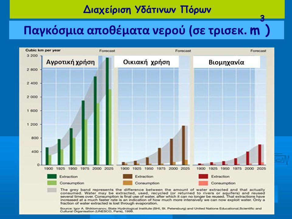 Διαχείριση Υδάτινων Πόρων Παγκόσμια αποθέματα νερού (σε τρισεκ. m 3 ) Αγροτική χρήσηΟικιακή χρήση Βιομηχανία