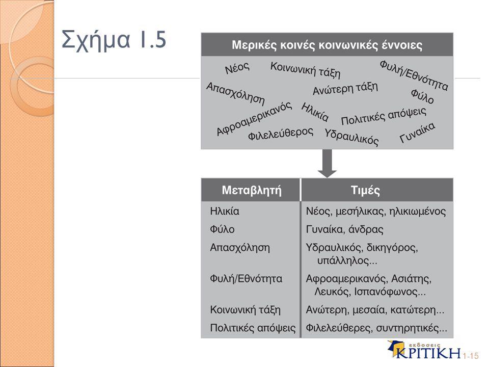 Σχήμα 1.5 1-15