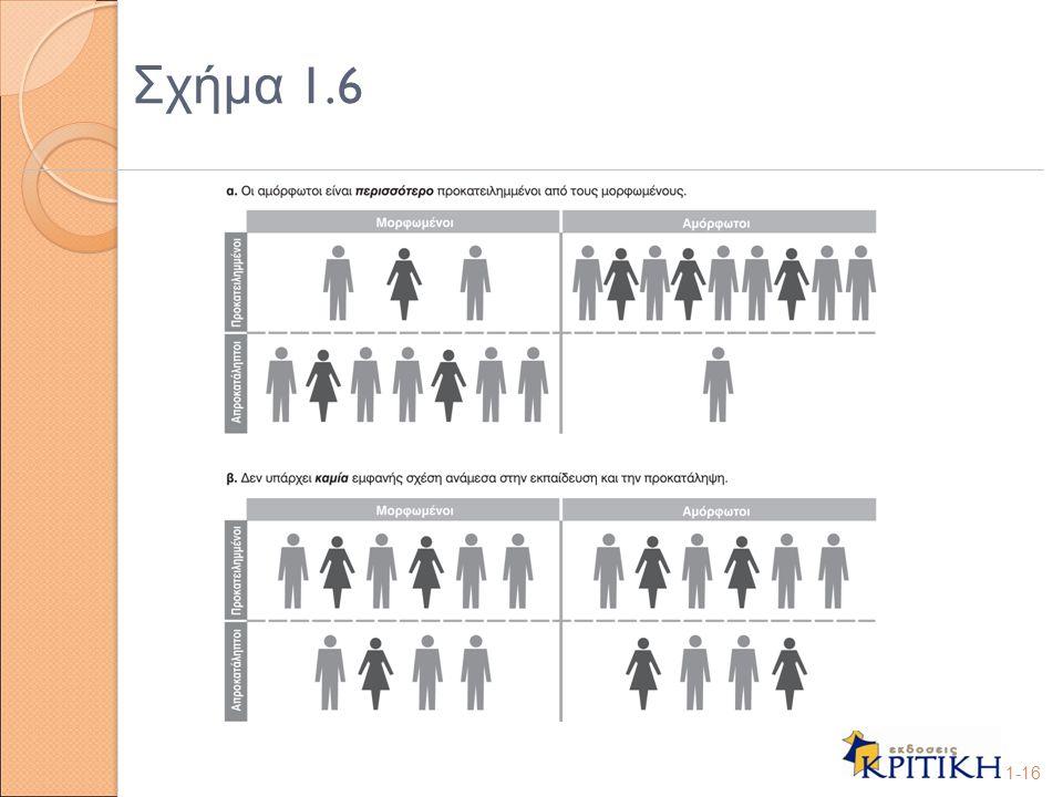Σχήμα 1.6 1-16