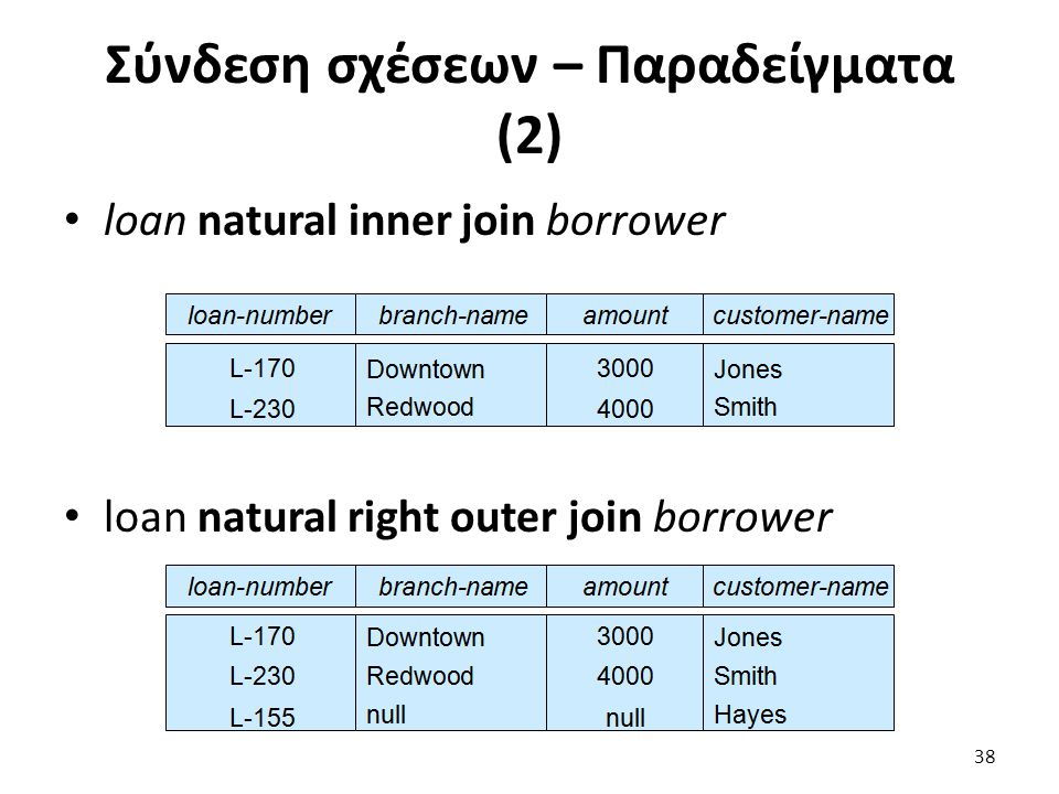 Σύνδεση σχέσεων – Παραδείγµατα (2) loan natural inner join borrower loan natural right outer join borrower 38