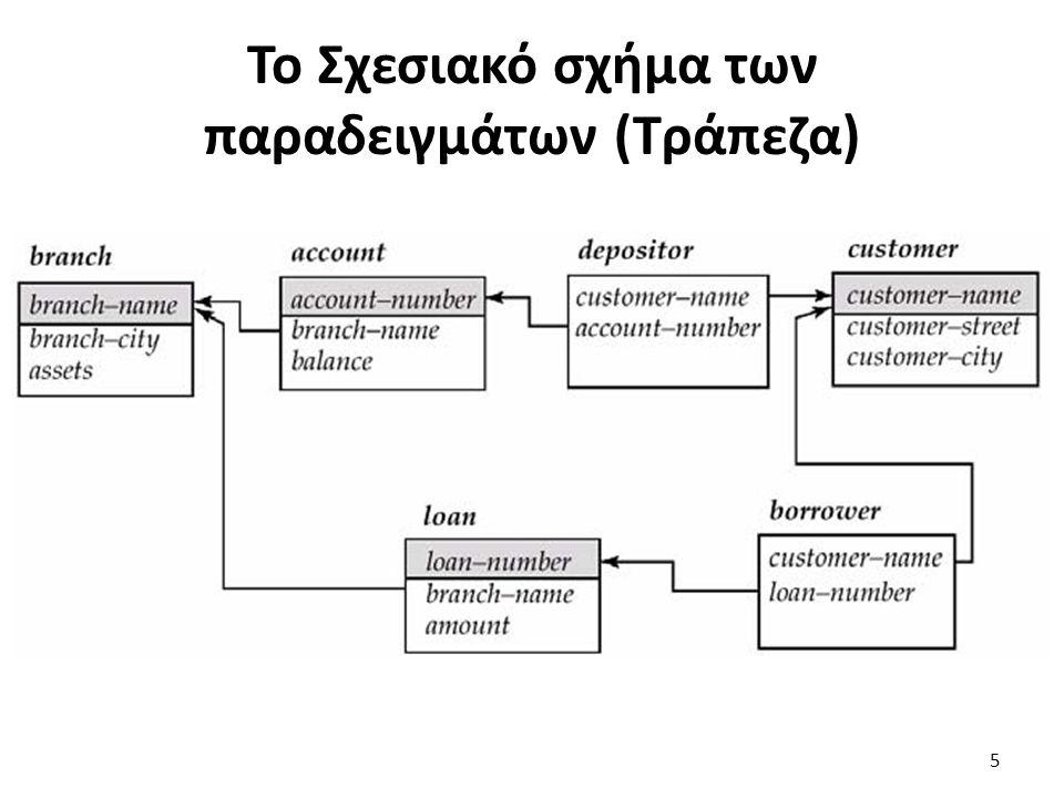 Το Σχεσιακό σχήμα των παραδειγμάτων (Τράπεζα) 5