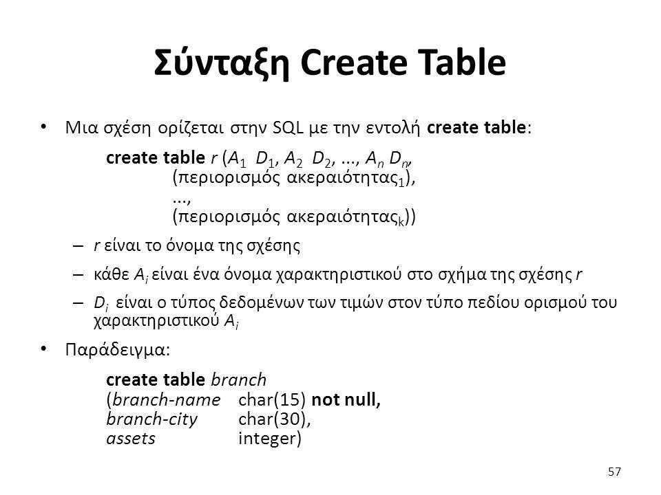 Σύνταξη Create Table Μια σχέση ορίζεται στην SQL µε την εντολή create table: create table r (A 1 D 1, A 2 D 2,..., A n D n, (περιορισµός ακεραιότητας