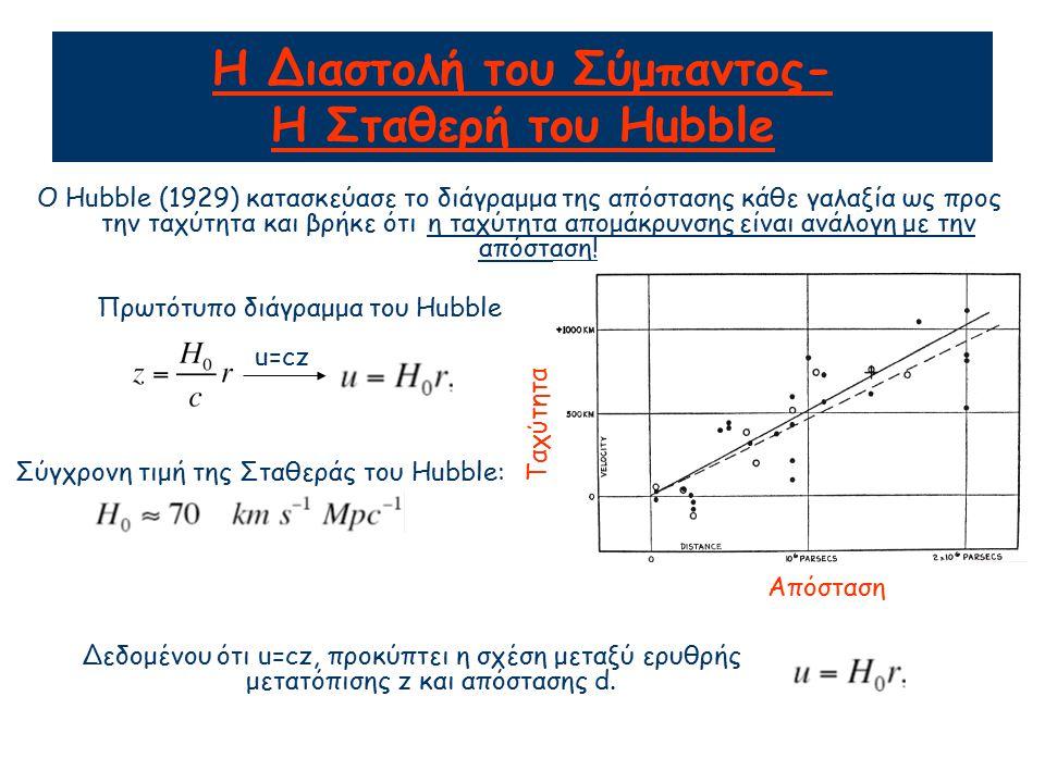 Η Διαστολή του Σύμπαντος- Η Σταθερή του Hubble O Hubble (1929) κατασκεύασε το διάγραμμα της απόστασης κάθε γαλαξία ως προς την ταχύτητα και βρήκε ότι η ταχύτητα απομάκρυνσης είναι ανάλογη με την απόσταση.