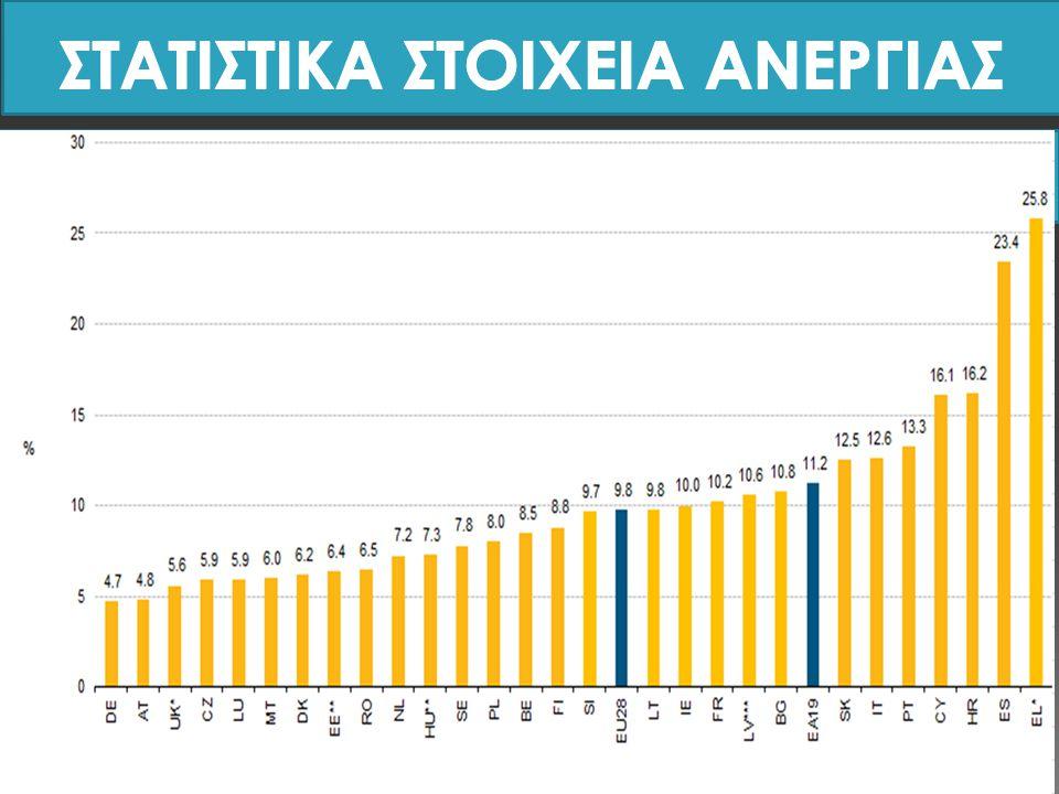 ΕΥΡΩΖΩΝΗ ΚΥΠΡΟΣ Τον Ιανουάριο του 2015 το ποσοστό ανεργίας στην ευρωζώνη μειώθηκε στο 11,2% (από 11,3% τον Δεκέμβριο του 2014), καταγράφοντας το χαμηλότερο ποσοστό ανεργίας στην ευρωζώνη από τον Απρίλιο του 2012, σύμφωνα με τη Eurostat.