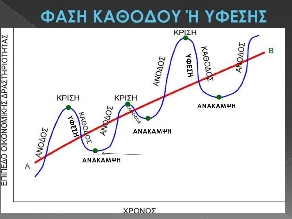 Τα οικονομικά μεγέθη ακολουθούν αντίθετη πορεία από εκείνη της άνθησης, δηλαδή:  Μειωμένη παραγωγή και απασχόληση.