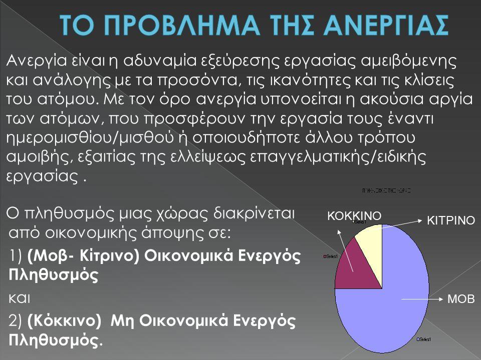 Ο πληθυσμός μιας χώρας διακρίνεται από οικονομικής άποψης σε: 1) (Mοβ- Κίτρινο) Οικονομικά Ενεργός Πληθυσμός και 2) (Κόκκινο) Μη Οικονομικά Ενεργός Πληθυσμός.