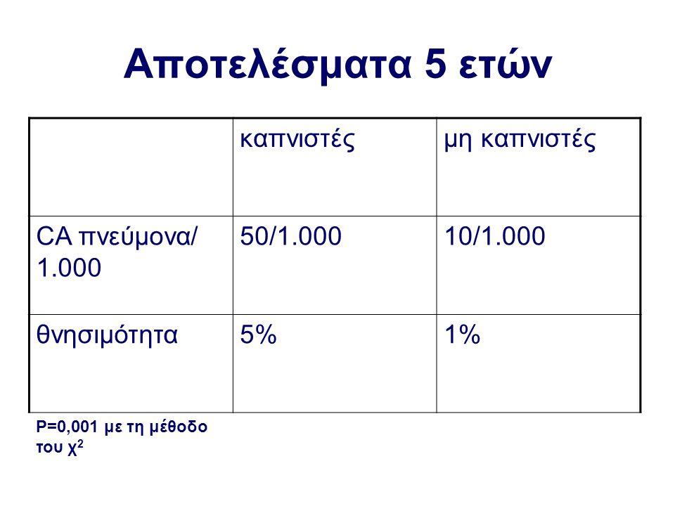 Αποτελέσματα 5 ετών καπνιστέςμη καπνιστές CA πνεύμονα/ 1.000 50/1.00010/1.000 θνησιμότητα5%1% P=0,001 με τη μέθοδο του χ 2
