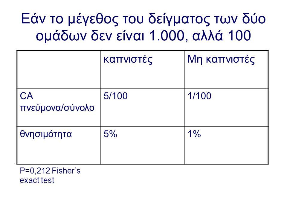 Εάν το μέγεθος του δείγματος των δύο ομάδων δεν είναι 1.000, αλλά 100 καπνιστέςΜη καπνιστές CA πνεύμονα/σύνολο 5/1001/100 θνησιμότητα5%1% Ρ=0,212 Fish