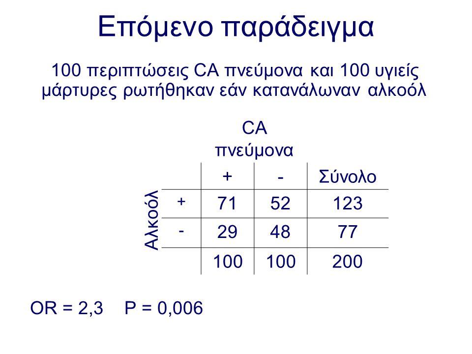 Επόμενο παράδειγμα 100 περιπτώσεις CA πνεύμονα και 100 υγιείς μάρτυρες ρωτήθηκαν εάν κατανάλωναν αλκοόλ OR = 2,3 P = 0,006 CA πνεύμονα +-Σύνολο + 7152