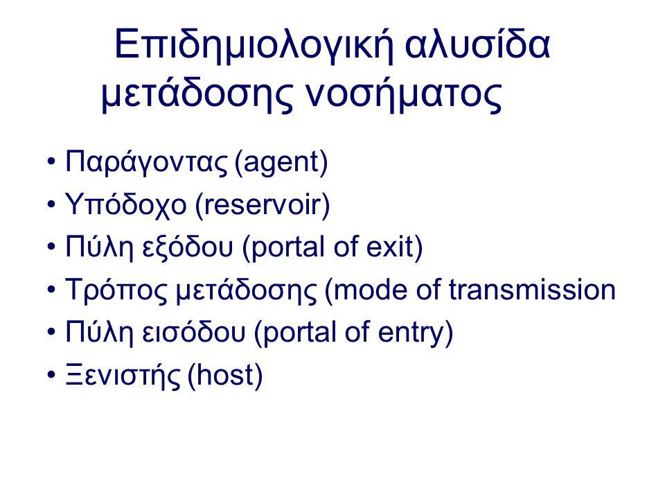Επιδημιολογική αλυσίδα μετάδοσης νοσήματος Παράγοντας (agent) Υπόδοχο (reservoir) Πύλη εξόδου (portal of exit) Tρόπος μετάδοσης (mode of transmission