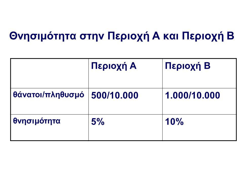 Εάν κατηγοριοποιηθεί ο πληθυσμός ανά ηλικία και συγκριθεί η θνησιμότητα της Περιοχής Α με αυτή της Περιοχής Β' Περιοχή ΑΠεριοχή Β Ηλικία<60 Θάνατοι/Πληθυσμό500/10.000250/5.000 Θνησιμότητα5% Hλικία=> 60 Θάνατοι/Πληθυσμό0/0750/5.000 Θνησιμότητα-15%
