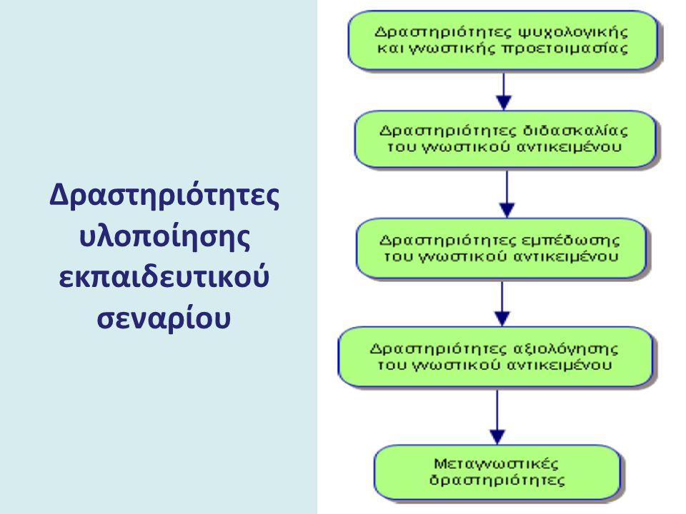 Δραστηριότητες υλοποίησης εκπαιδευτικού σεναρίου