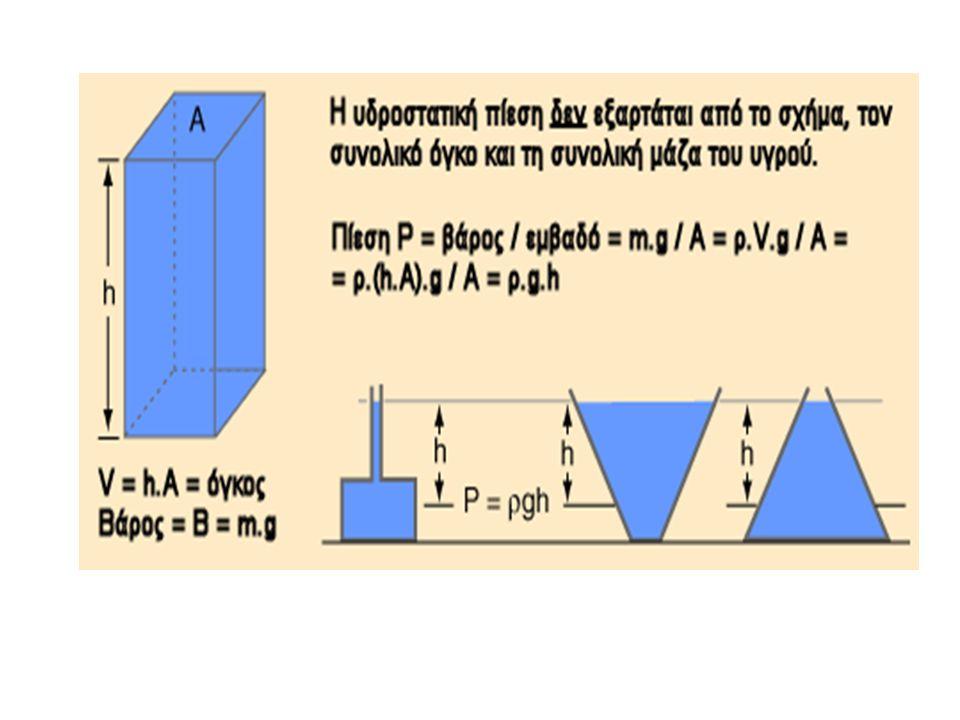Χρησιμοποιώντας τον τύπο : P=F/A Ποιο είναι το εμβαδόν του εμβόλου Α2 ; Απάντηση : P1 = 10N / 5cm2 = 2 N/cm 2 P2=F2/A2 A2 = F2 / P2 = 100N / 2 N/cm 2 A2=50 cm2 Α1=5 cm 2 10N Α2= ;