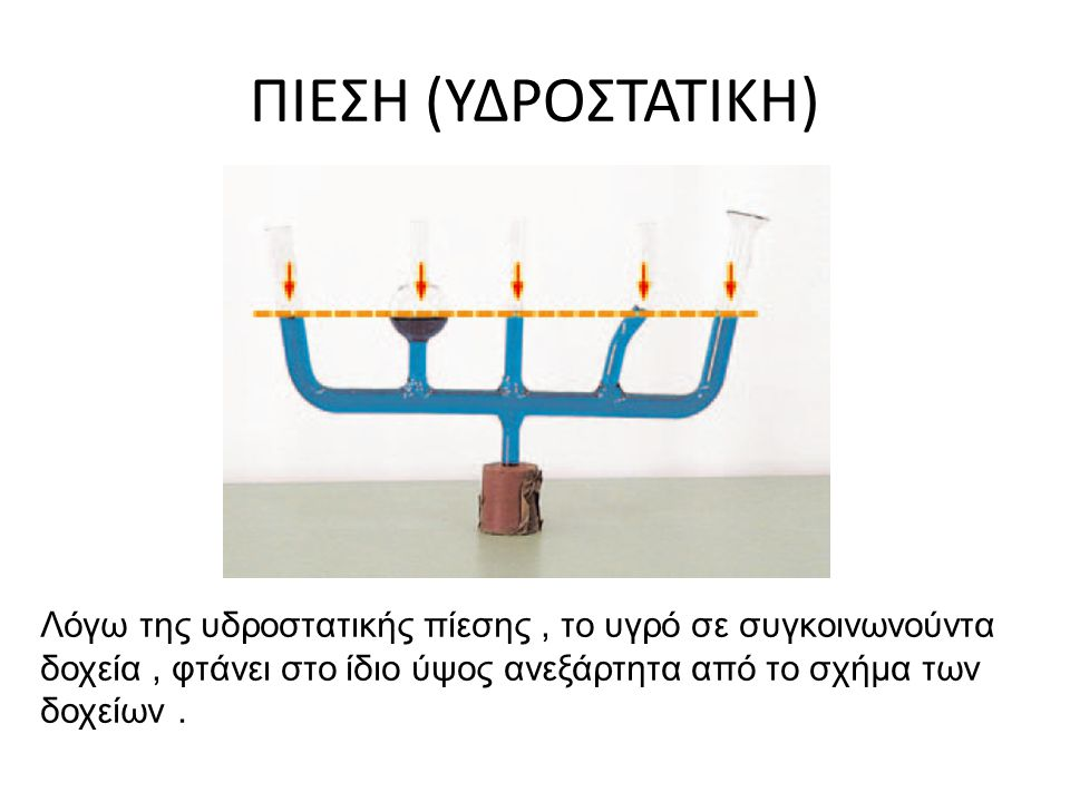Λειτουργία των φρένων Μια μικρή δύναμη στο πεντάλ του φρένου εφαρμόζεται στο έμβολο με το μικρό εμβαδόν Η πίεση μεταδίδεται μέσω του υγρού αμετάβλητη σε όλα τα μέρη του υγρού Τα μεγάλα έμβολα πολλαπλασιάζουν τη δύναμη που ασκείται στους τροχούς