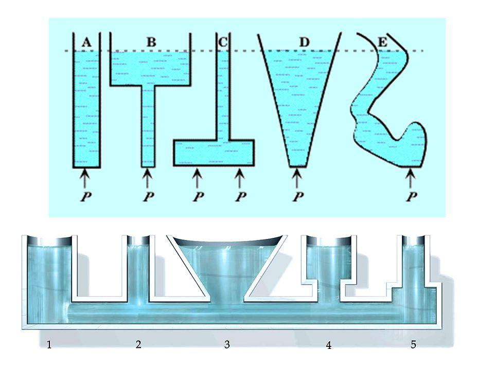 ΠΙΕΣΗ (ΥΔΡΟΣΤΑΤΙΚΗ) Λόγω της υδροστατικής πίεσης, το υγρό σε συγκοινωνούντα δοχεία, φτάνει στο ίδιο ύψος ανεξάρτητα από το σχήμα των δοχείων.