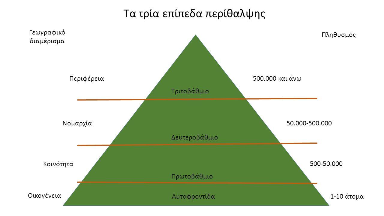 Τα τρία επίπεδα περίθαλψης Γεωγραφικό διαμέρισμα Πληθυσμός Τριτοβάθμιο Δευτεροβάθμιο Πρωτοβάθμιο Περιφέρεια Νομαρχία Κοινότητα Οικογένεια Αυτοφροντίδα 500.000 και άνω 50.000-500.000 500-50.000 1-10 άτομα