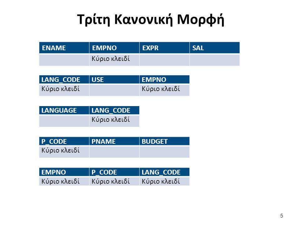 Τρίτη Κανονική Μορφή ENAMEEMPNOEXPRSAL Κύριο κλειδί LANG_CODEUSEEMPNO Κύριο κλειδί LANGUAGELANG_CODE Κύριο κλειδί P_CODEPNAMEBUDGET Κύριο κλειδί EMPNO