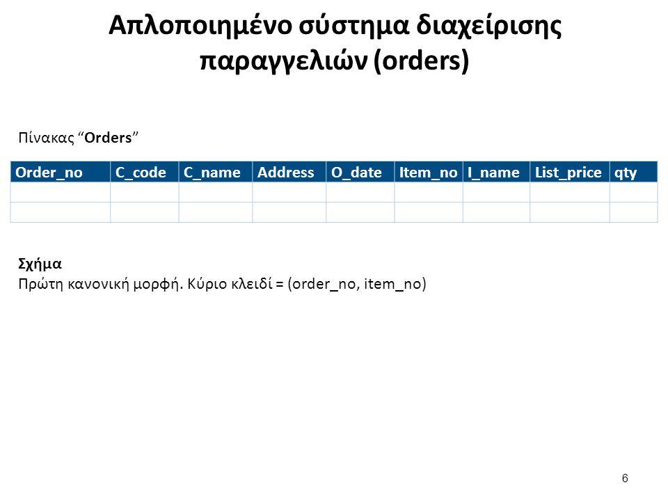 Απλοποιημένο σύστημα διαχείρισης παραγγελιών (orders) Order_noC_codeC_nameAddressO_dateItem_noI_nameList_priceqty Σχήμα Πρώτη κανονική μορφή. Κύριο κλ