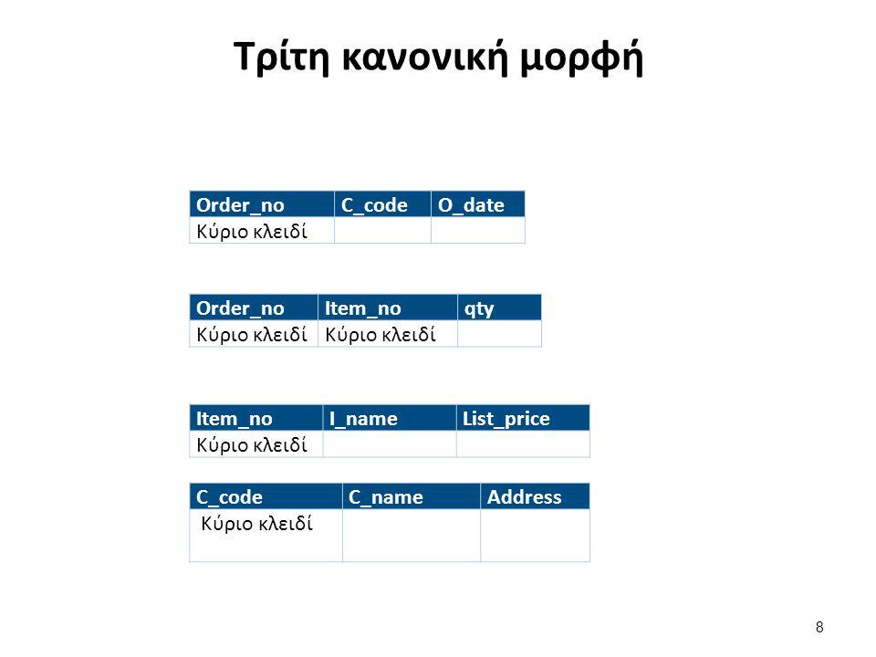 Τρίτη κανονική μορφή Order_noC_codeO_date Κύριο κλειδί Order_noItem_noqty Κύριο κλειδί Item_noI_nameList_price Κύριο κλειδί C_codeC_nameAddress Κύριο