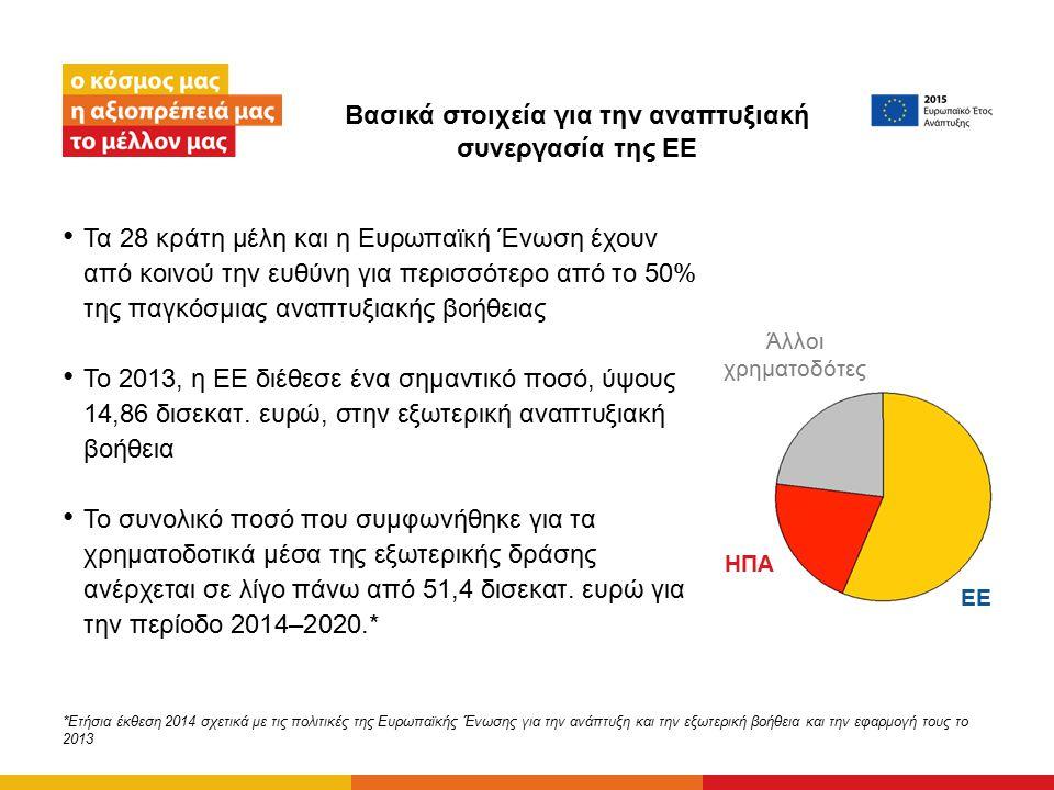 Βασικά στοιχεία για την αναπτυξιακή συνεργασία της ΕΕ Τα 28 κράτη μέλη και η Ευρωπαϊκή Ένωση έχουν από κοινού την ευθύνη για περισσότερο από το 50% τη