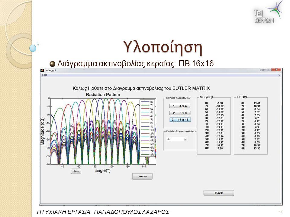 Υλοποίηση Διάγραμμα ακτινοβολίας κεραίας ΠΒ 16x16 27 ΠΤΥΧΙΑΚΗ ΕΡΓΑΣΙΑ ΠΑΠΑΔΟΠΟΥΛΟΣ ΛΑΖΑΡΟΣ