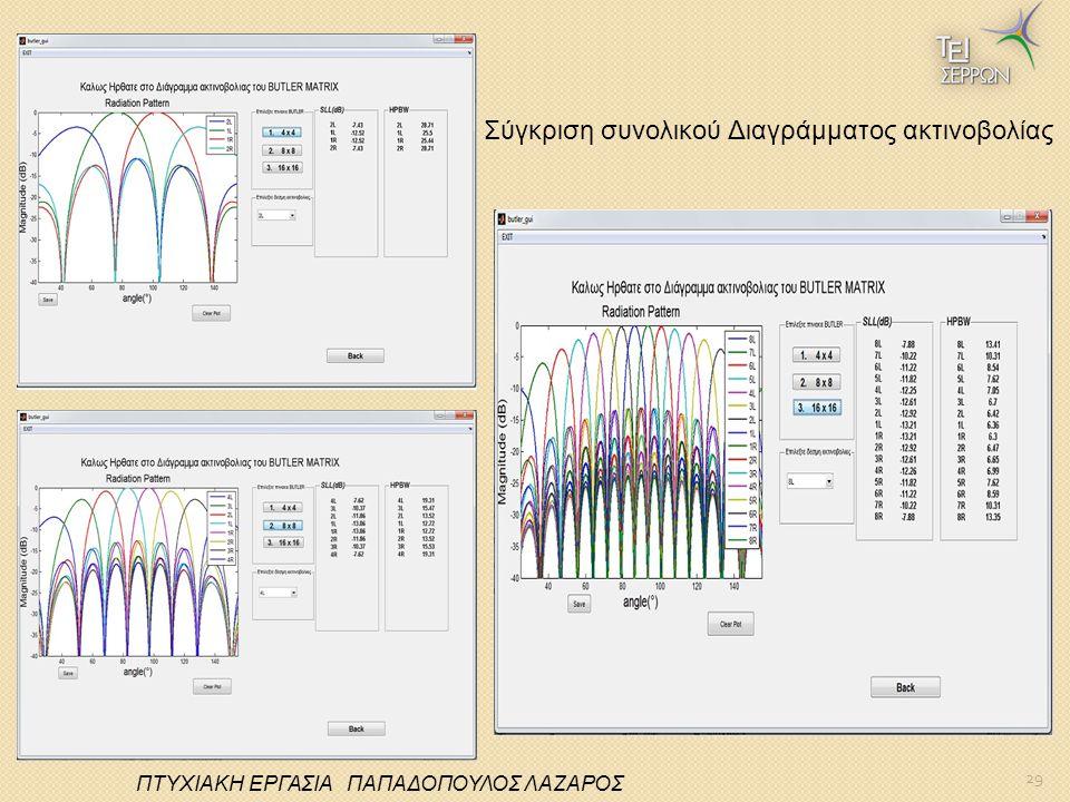 29 ΠΤΥΧΙΑΚΗ ΕΡΓΑΣΙΑ ΠΑΠΑΔΟΠΟΥΛΟΣ ΛΑΖΑΡΟΣ Σύγκριση συνολικού Διαγράμματος ακτινοβολίας