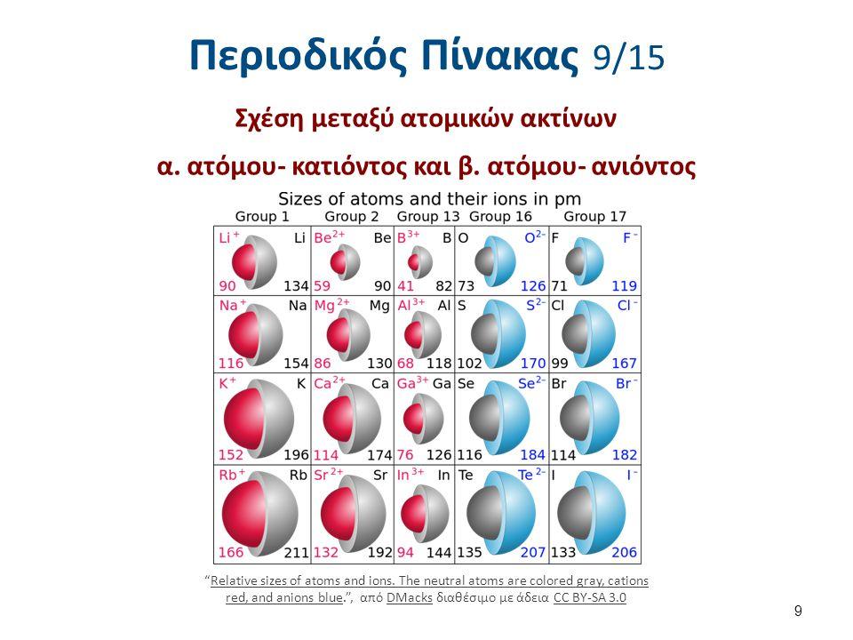 """Περιοδικός Πίνακας 9/15 Σχέση μεταξύ ατομικών ακτίνων α. ατόμου- κατιόντος και β. ατόμου- ανιόντος 9 """"Relative sizes of atoms and ions. The neutral at"""