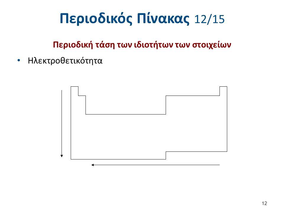 Περιοδικός Πίνακας 12/15 Περιοδική τάση των ιδιοτήτων των στοιχείων Ηλεκτροθετικότητα 12