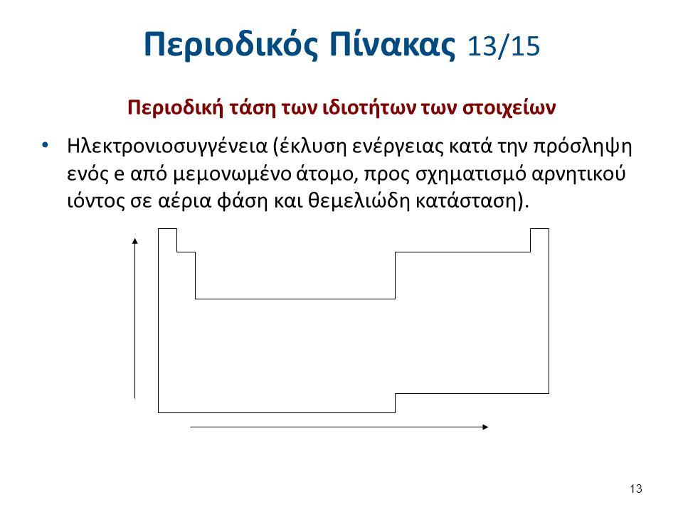 Περιοδικός Πίνακας 13/15 Περιοδική τάση των ιδιοτήτων των στοιχείων Ηλεκτρονιοσυγγένεια (έκλυση ενέργειας κατά την πρόσληψη ενός e από μεμονωμένο άτομ