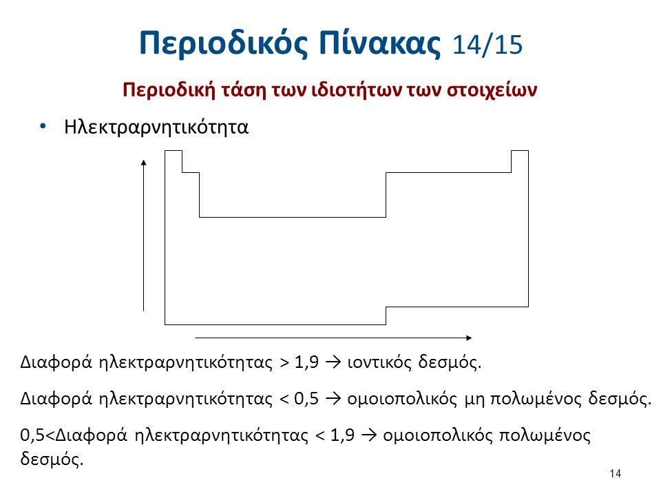 Περιοδικός Πίνακας 14/15 Περιοδική τάση των ιδιοτήτων των στοιχείων Ηλεκτραρνητικότητα 14 Διαφορά ηλεκτραρνητικότητας > 1,9 → ιοντικός δεσμός. Διαφορά