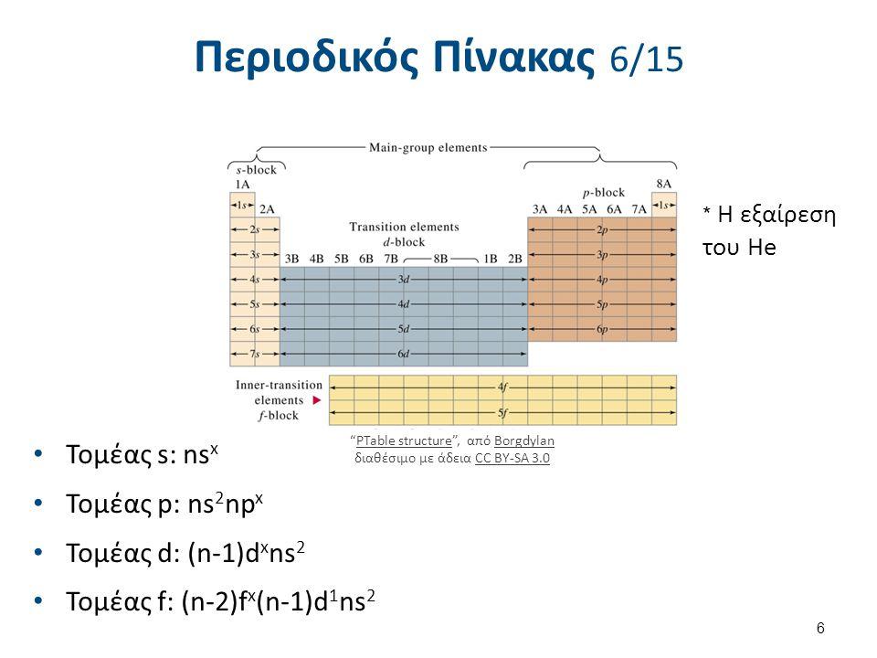 """Περιοδικός Πίνακας 6/15 Τομέας s: ns x Τομέας p: ns 2 np x Τομέας d: (n-1)d x ns 2 Τομέας f: (n-2)f x (n-1)d 1 ns 2 6 """"PTable structure"""", από Borgdyla"""
