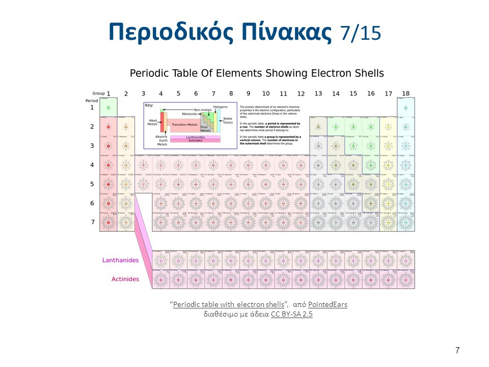 Περιοδικός Πίνακας 7/15 7 Periodic table with electron shells , από PointedEars διαθέσιμο με άδεια CC BY-SA 2.5Periodic table with electron shellsPointedEarsCC BY-SA 2.5