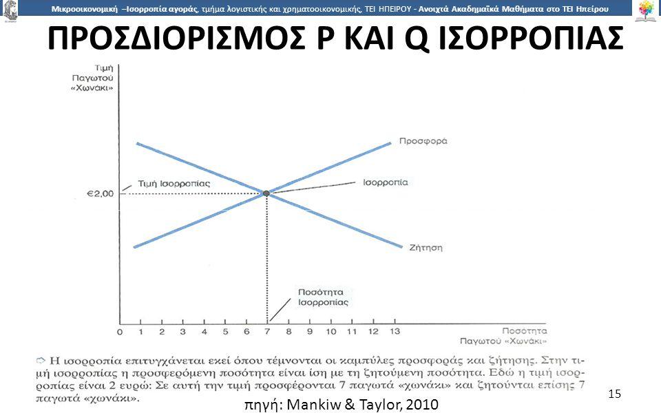1515 Μικροοικονομική –Ισορροπία αγοράς, τμήμα λογιστικής και χρηματοοικονομικής, ΤΕΙ ΗΠΕΙΡΟΥ - Ανοιχτά Ακαδημαϊκά Μαθήματα στο ΤΕΙ Ηπείρου ΠΡΟΣΔΙΟΡΙΣΜ