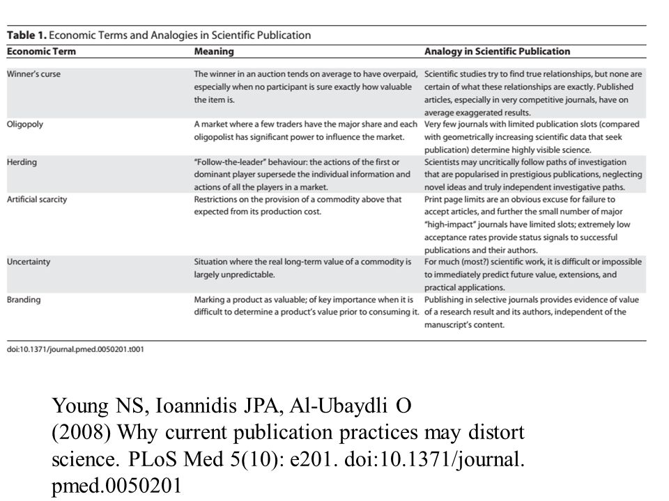 Young NS, Ioannidis JPA, Al-Ubaydli O (2008) Why current publication practices may distort science.