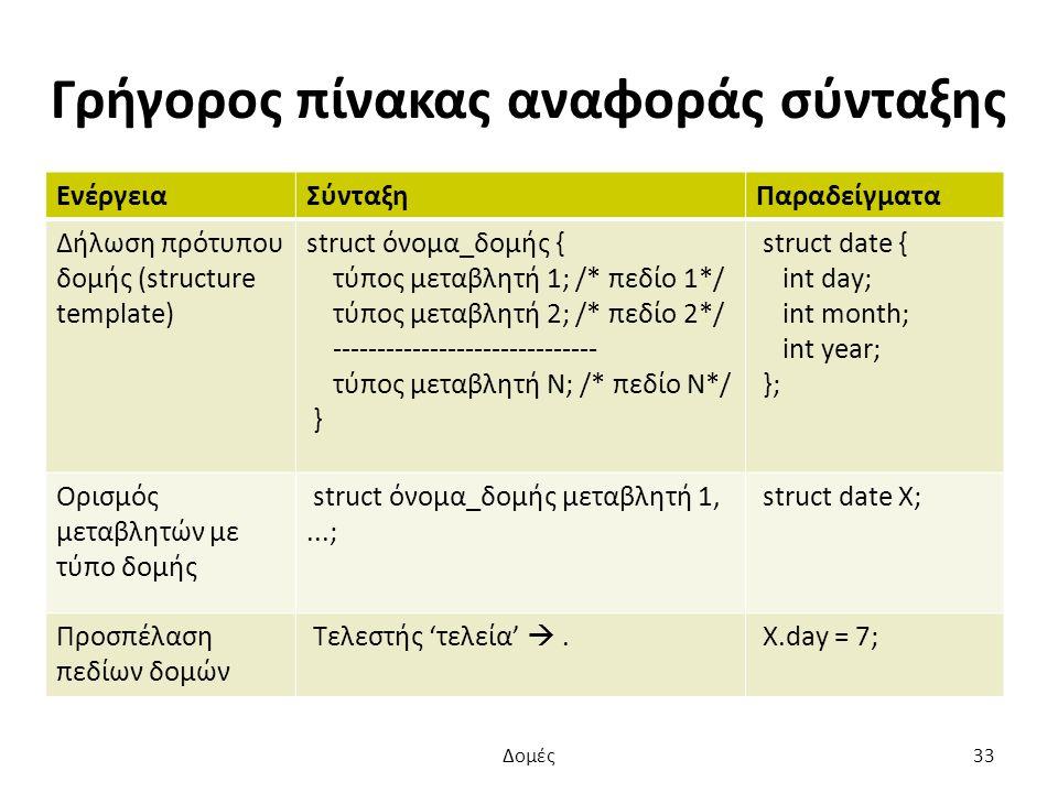 Γρήγορος πίνακας αναφοράς σύνταξης ΕνέργειαΣύνταξηΠαραδείγματα Δήλωση πρότυπου δομής (structure template) struct όνομα_δομής { τύπος μεταβλητή 1; /* πεδίο 1*/ τύπος μεταβλητή 2; /* πεδίο 2*/ ------------------------------ τύπος μεταβλητή N; /* πεδίο N*/ } struct date { int day; int month; int year; }; Ορισμός μεταβλητών με τύπο δομής struct όνομα_δομής μεταβλητή 1,...; struct date X; Προσπέλαση πεδίων δομών Τελεστής 'τελεία' .