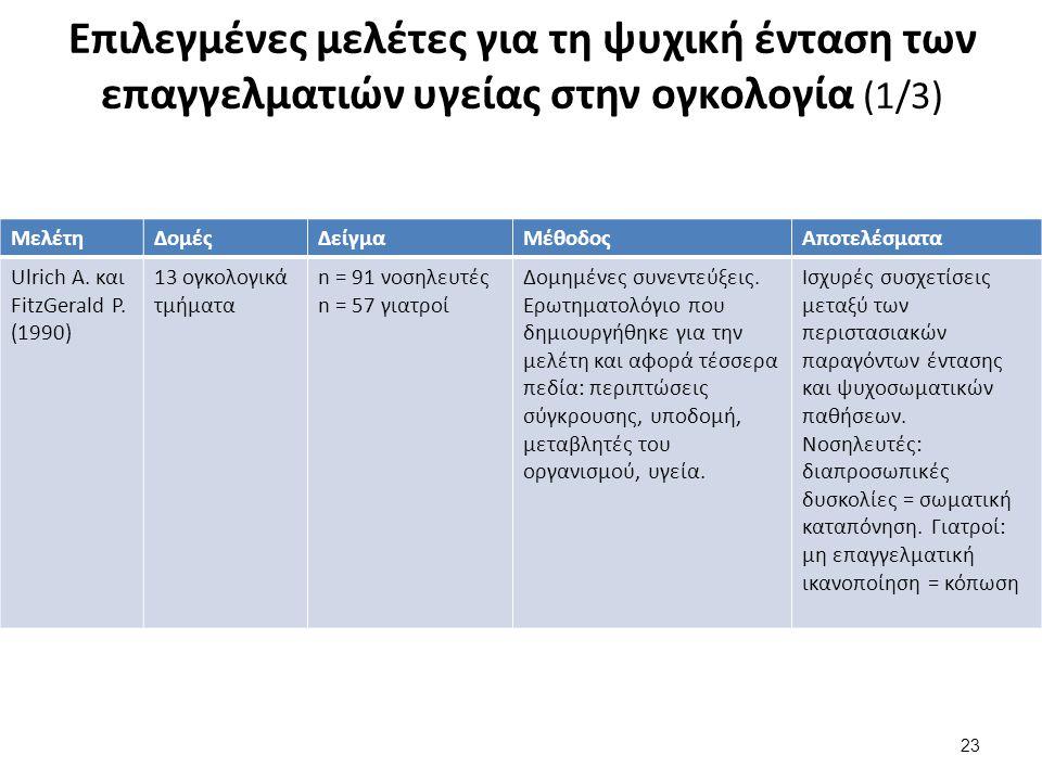 Επιλεγμένες μελέτες για τη ψυχική ένταση των επαγγελματιών υγείας στην ογκολογία (1/3) 23 ΜελέτηΔομέςΔείγμαΜέθοδοςΑποτελέσματα Ulrich A.