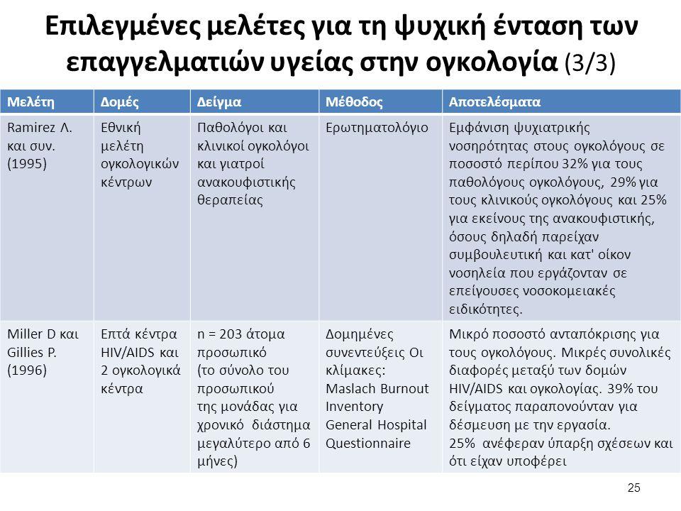 Επιλεγμένες μελέτες για τη ψυχική ένταση των επαγγελματιών υγείας στην ογκολογία (3/3) 25 ΜελέτηΔομέςΔείγμαΜέθοδοςΑποτελέσματα Ramirez Λ.