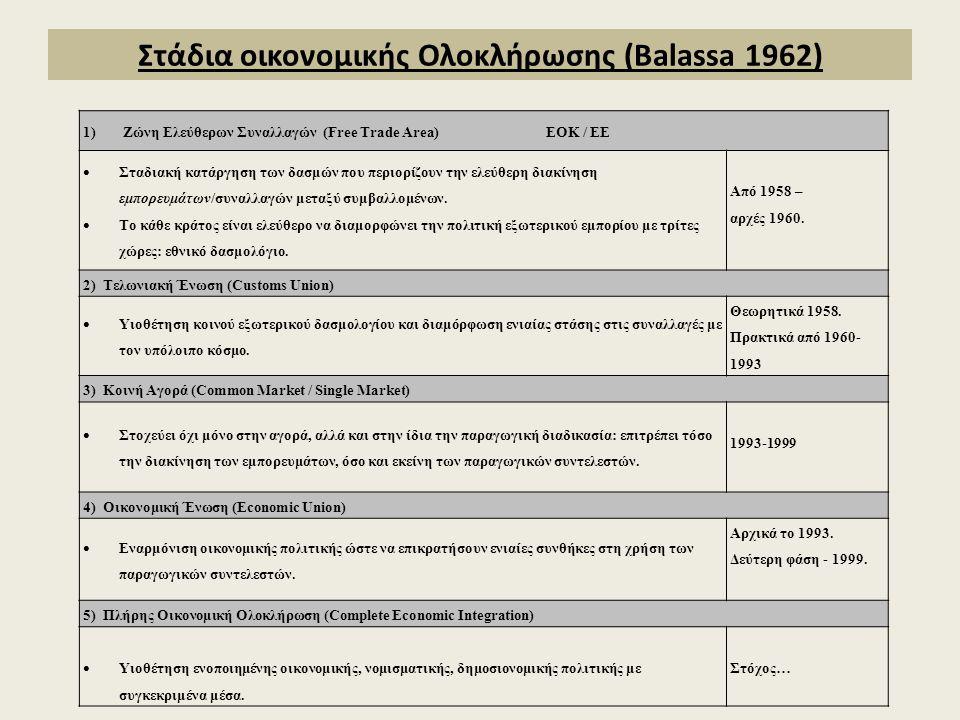 Στάδια οικονομικής Ολοκλήρωσης (Balassa 1962) 1) Ζώνη Ελεύθερων Συναλλαγών (Free Trade Area) ΕΟΚ / ΕΕ  Σταδιακή κατάργηση των δασμών που περιορίζουν