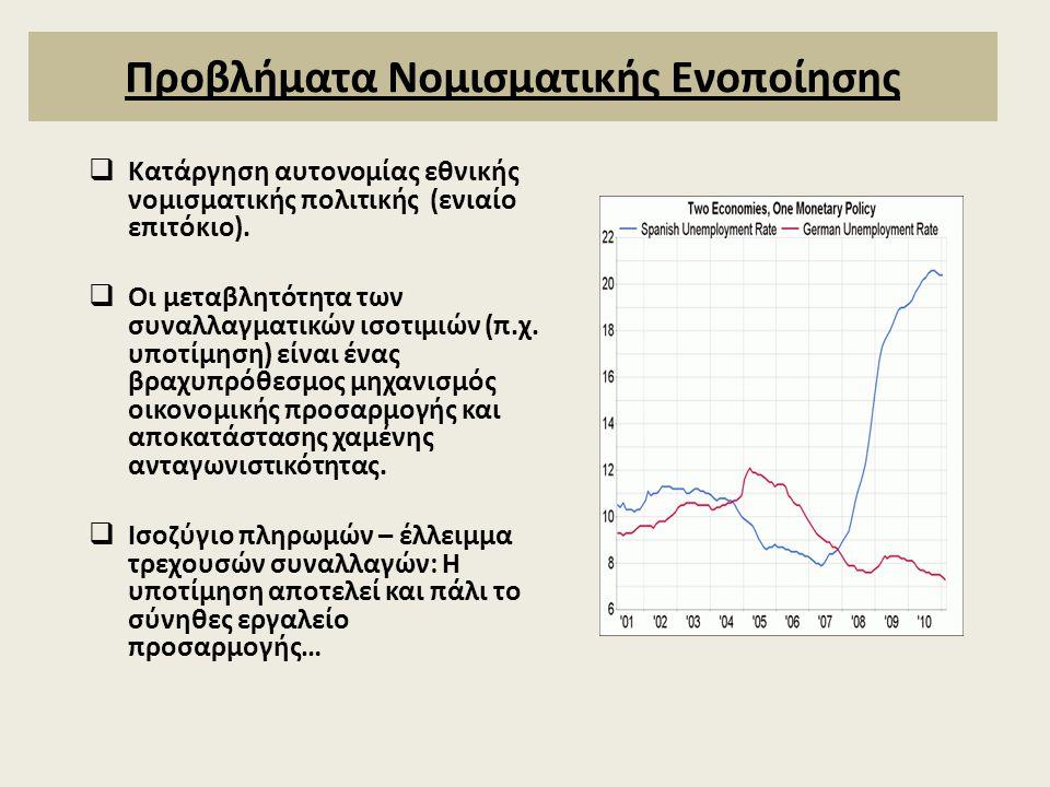 Προβλήματα Νομισματικής Ενοποίησης  Κατάργηση αυτονομίας εθνικής νομισματικής πολιτικής (ενιαίο επιτόκιο).  Οι μεταβλητότητα των συναλλαγματικών ισο